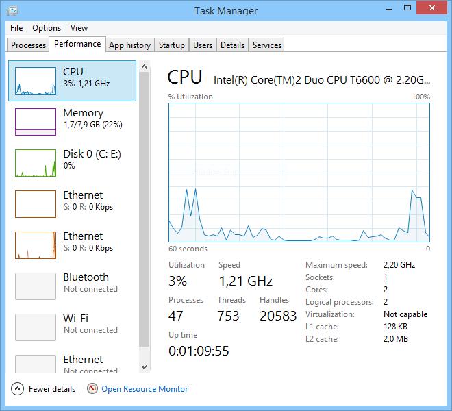 Performance Task Manager Windows 8