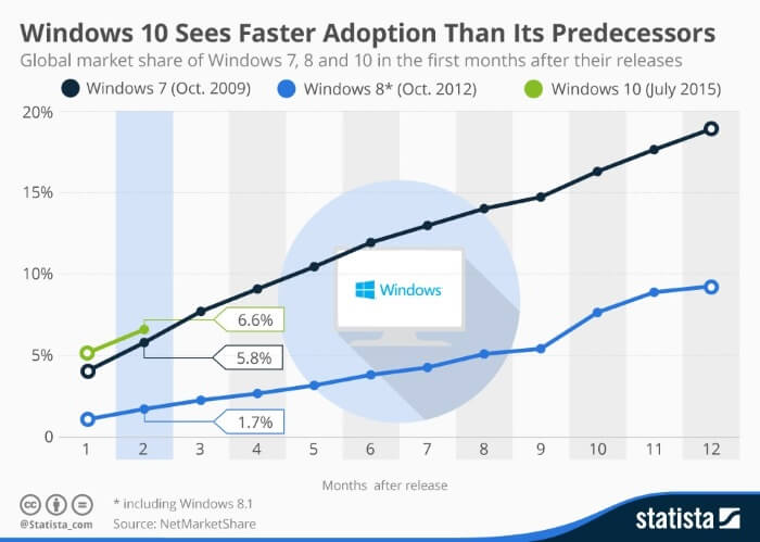 windows-10-mengalahkan-windows-7